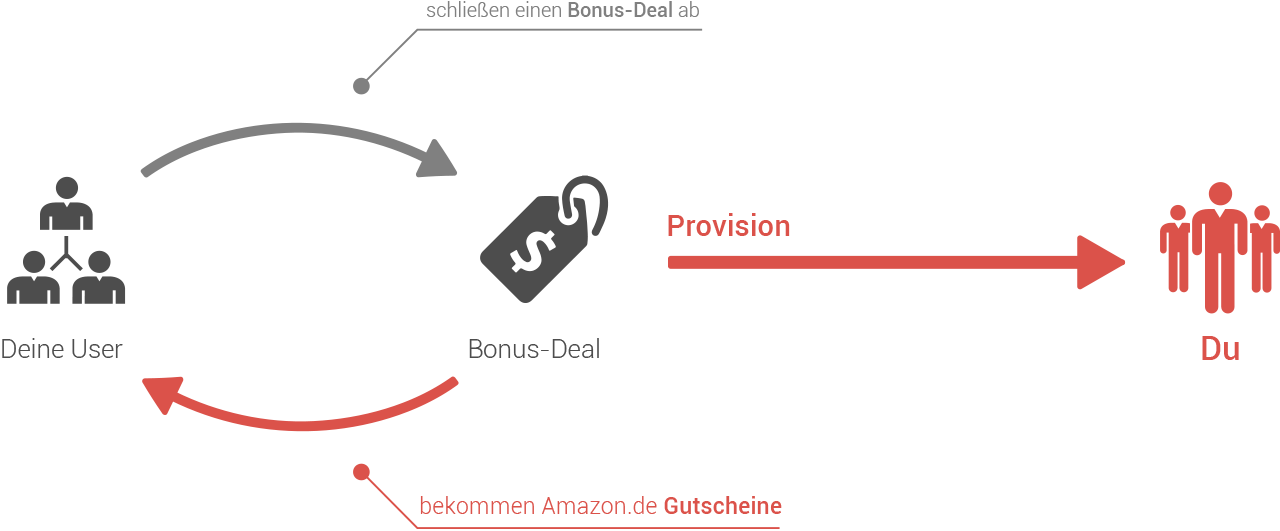 Was sind Bonus-Deals?